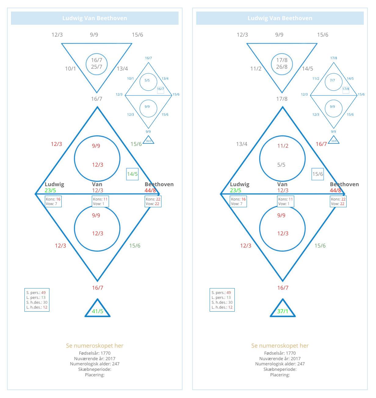 Beethovens numeroskoper taget fra software systemet Numerologist PRO